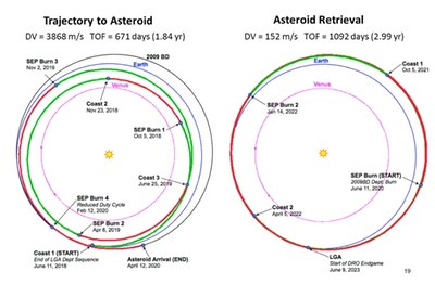 Asteroid mission trajectory