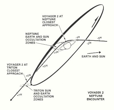 Voyager 2 trajectory