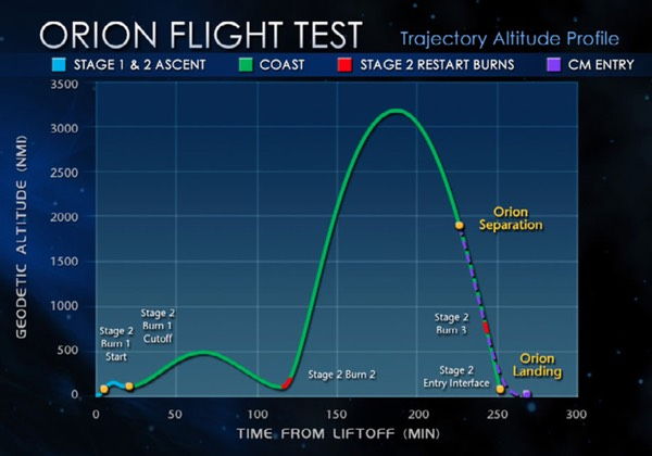 EFT-1 flight profile