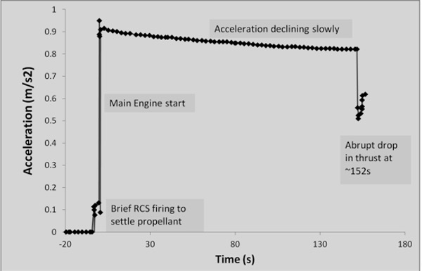 acceleration history