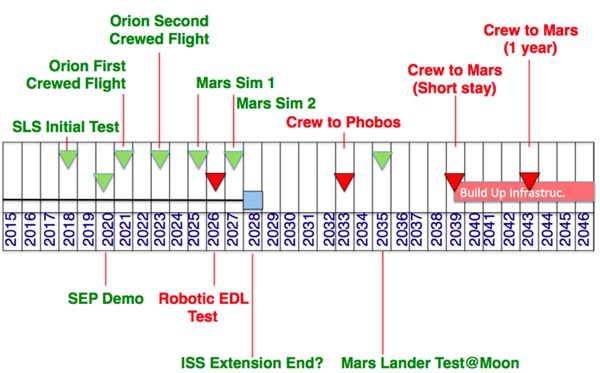 nasa mars missions essay example At nasa telling that story well is a powerful tool for change and indispensable to being and sustaining a learning organization 1998 mars missions the mars climate orbiter would monitor the atmosphere, surface and polar caps for a complete martian year of 687 days.