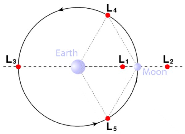 Lagrange point figure