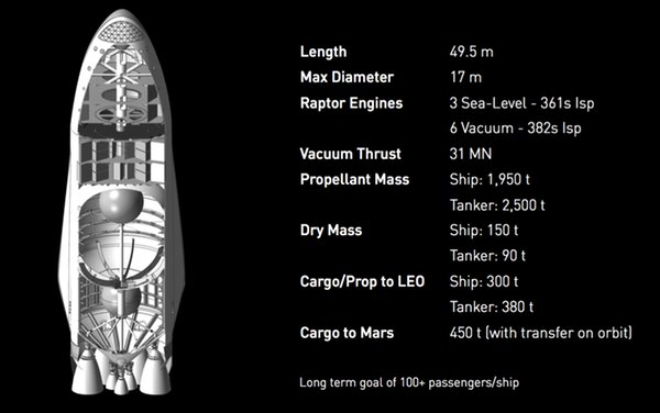 SpaceX interplanetary spacecraft
