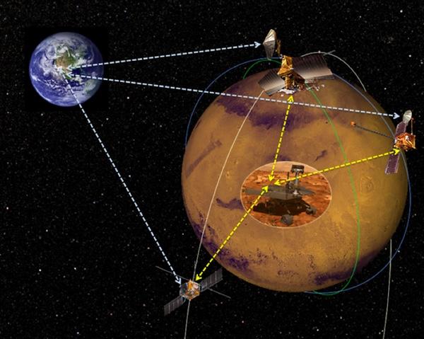 Nasa Future Satellites