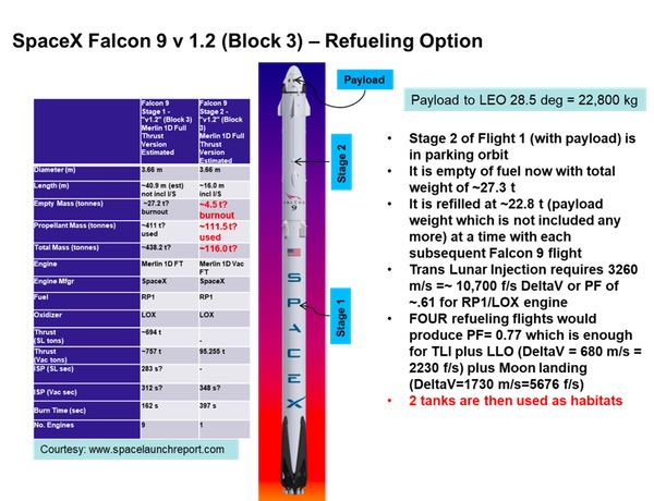 the idea calls for a flight of spacex falcon 9 with the stage distributions as shown above for this system the upper stage empty weight is 4 5 tonnes for