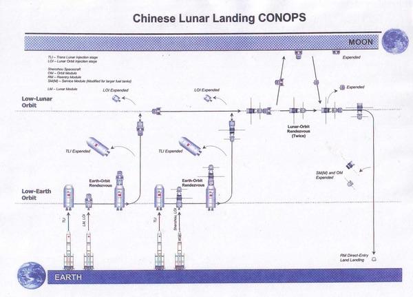 Chinese language lunar landing CONOPS